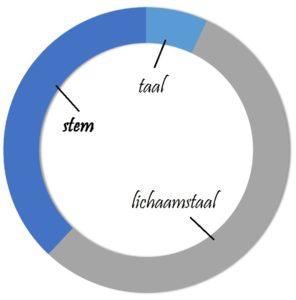 stem communicatie lichaamstaal presentatie